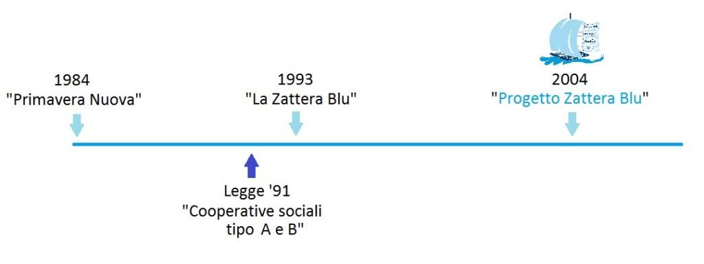 Storia PZB